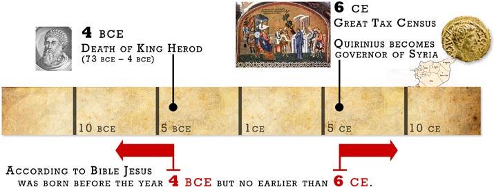 Jesus timeline