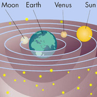 Earth centered universe
